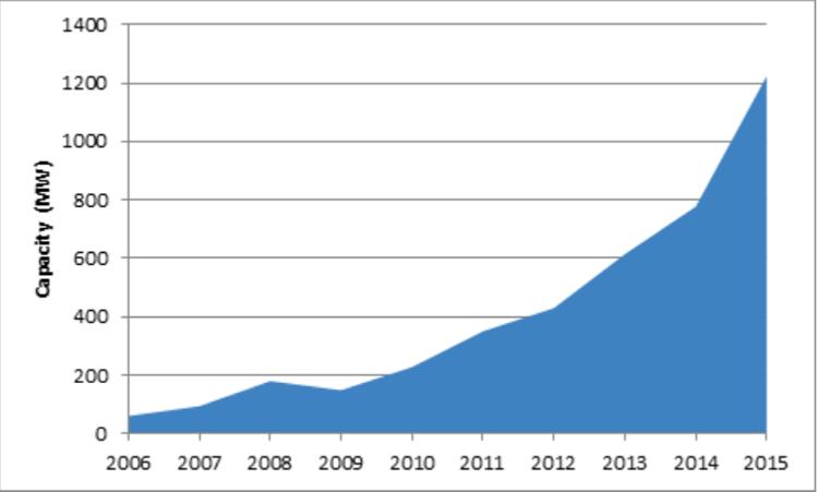Solar Energy Use Sets Record In California Aztec Solar